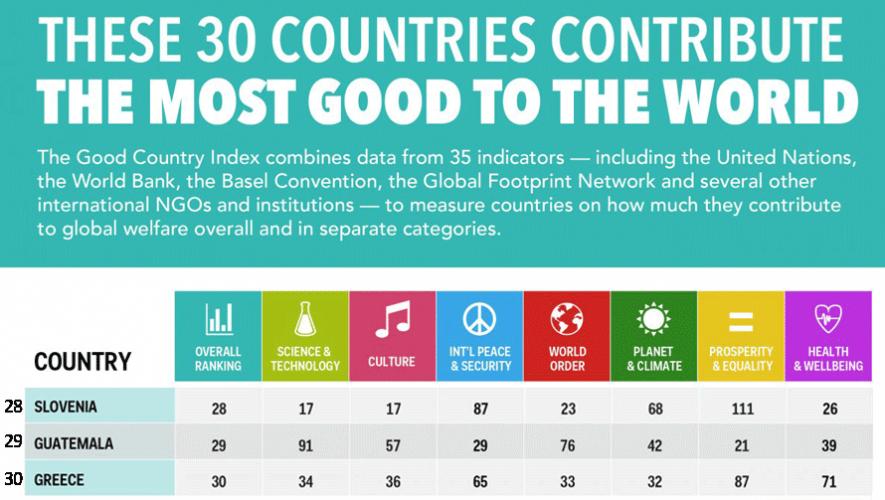 Guatemala se encuentra en el puesto 29 de 125 países en el Good Country Index. (Foto: Business Insider)