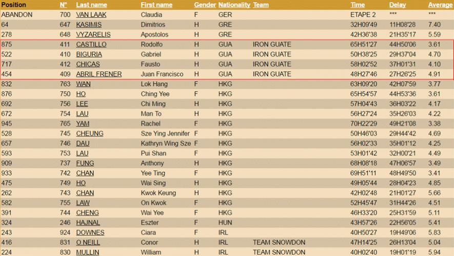 El Team Iron Guate completó la carrera con todos sus integrantes. (Foto: www.marathondessables.com)