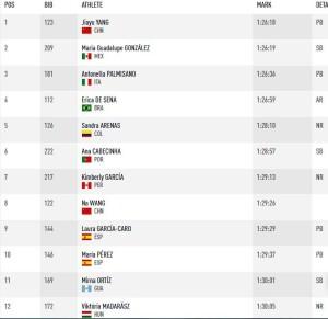 (Foto: IAAF)