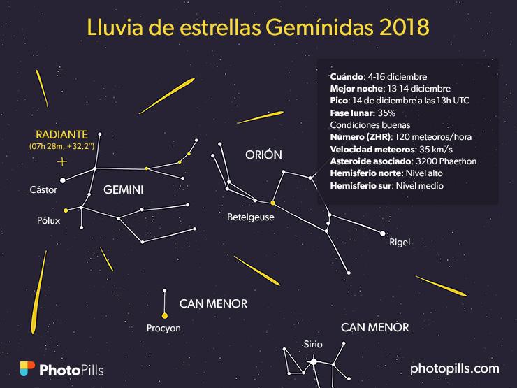 Hora y fecha para ver la Lluvia de Estrellas Gemínidas 2018 desde Guatemala