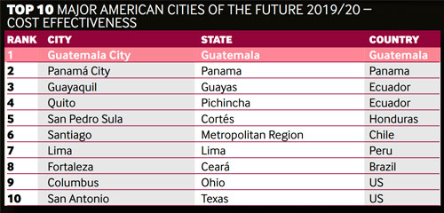 Ciudad más eficiente en costos Guatemala 2019