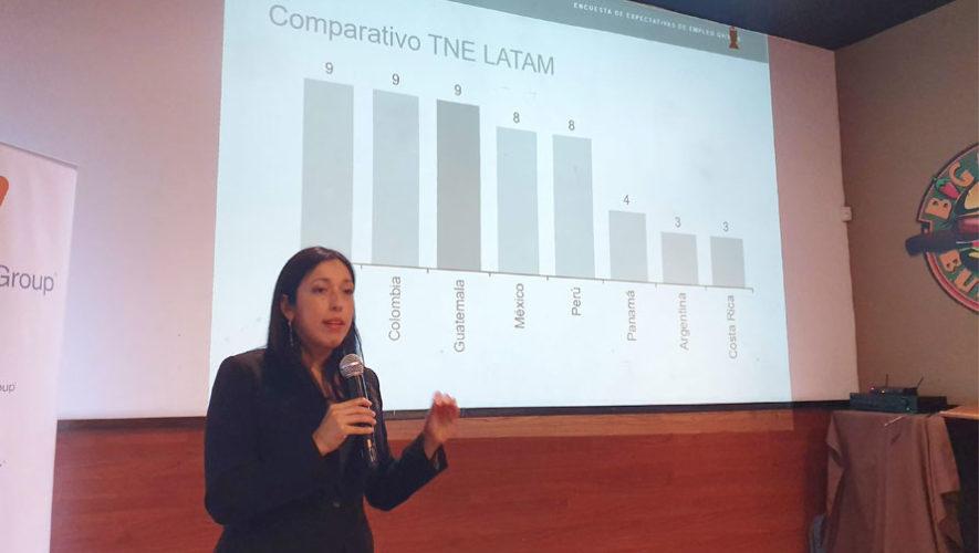 Expectativas de empleo Manpower Guatemala Q4 2019