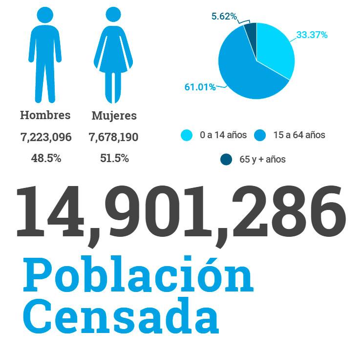 Poblacion censada Censo 2018