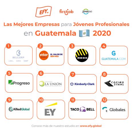 Ranking de empresas en Guatemala