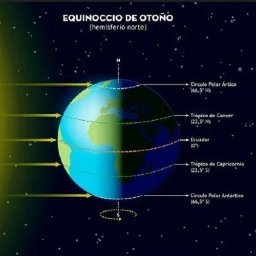 cuando-sera-equinoccio-otono-guatemala-fenomeno-astronómico