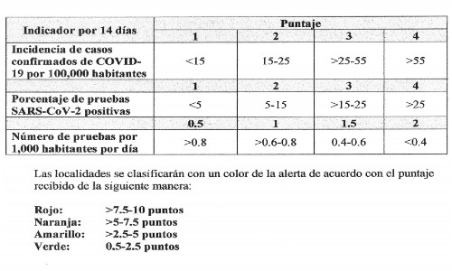 nuevas-medidas-semaforo-alerta-sanitaria-guatemala-parametros-puntaje