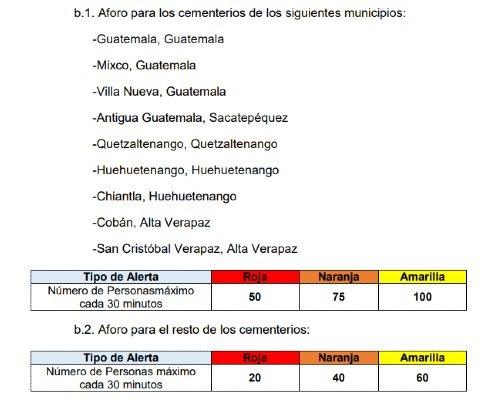 visitar-cementerios-guatemala-noviembre-2020-aforo-limite-personas-ingreso