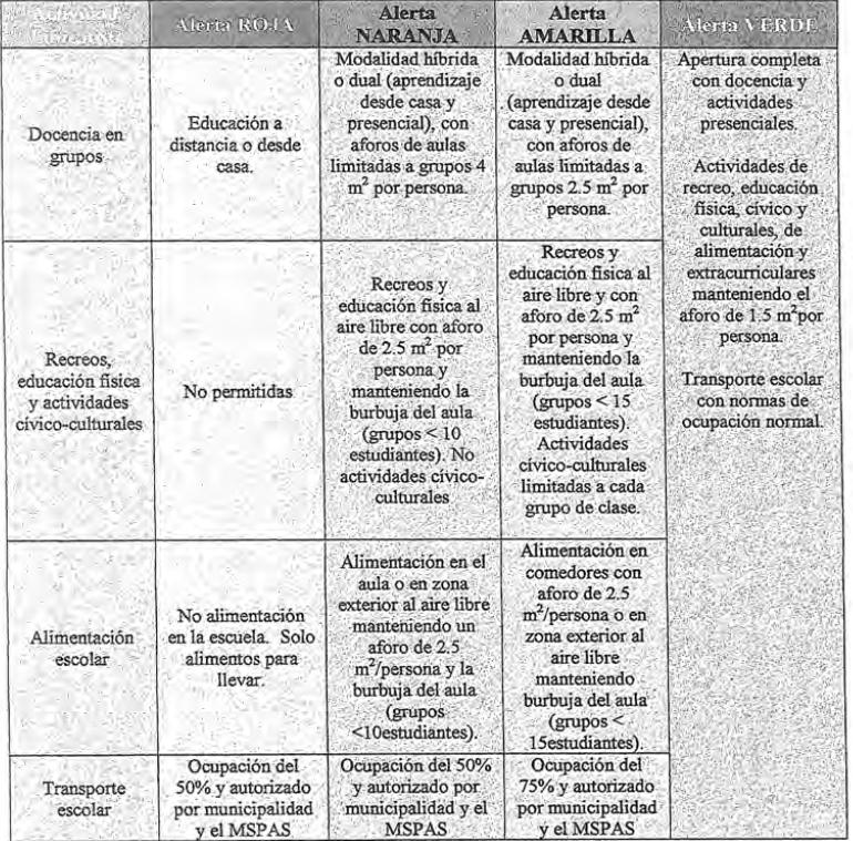 tablero o semáforo de alertas para el regreso a clases - ciclo escolar 2021 guatemala