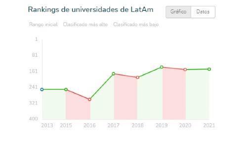 universidades-guatemaltecas-ranking-universitario-mundial-nivel-latinoamerica-2021-clasificacion-uvg